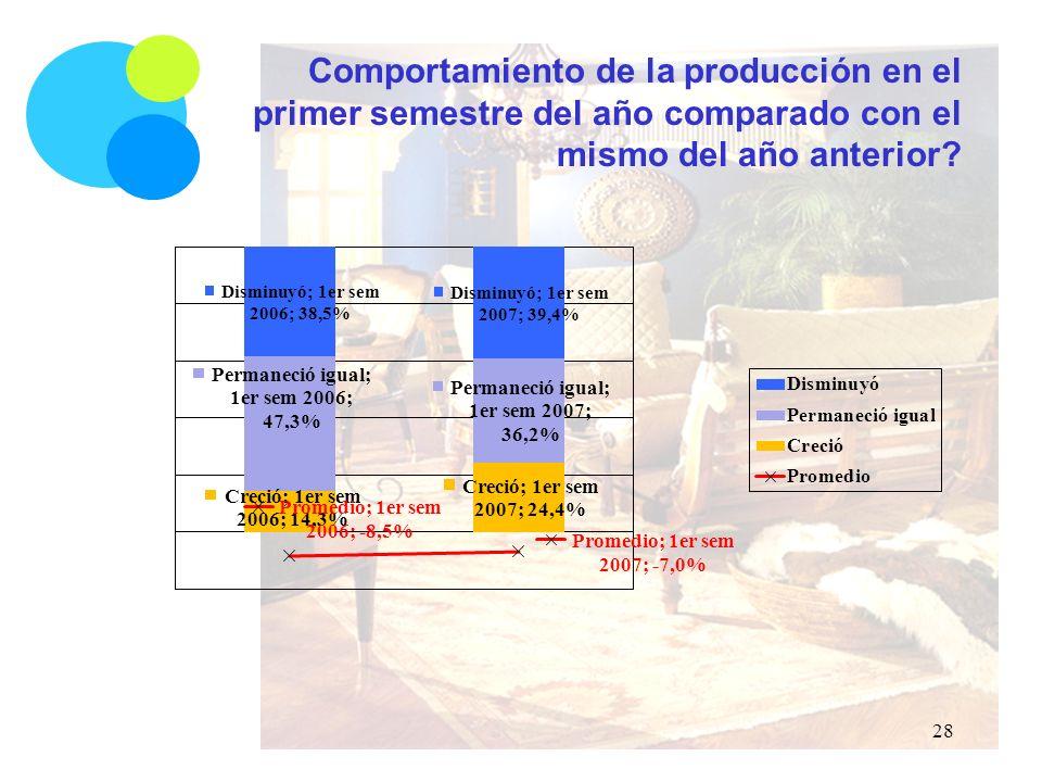 Comportamiento de la producción en el primer semestre del año comparado con el mismo del año anterior.