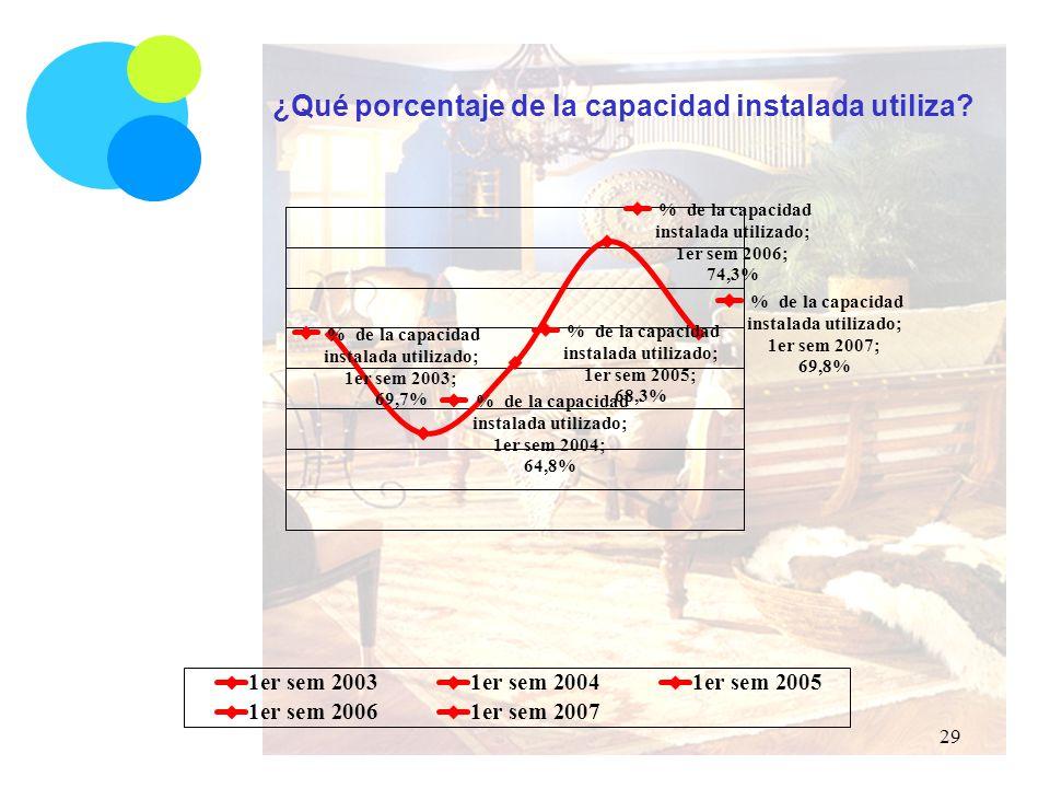 ¿Qué porcentaje de la capacidad instalada utiliza 29