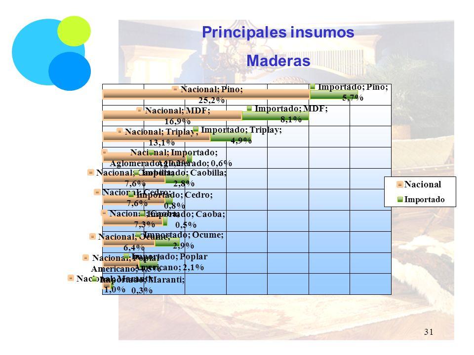 Principales insumos Maderas 31