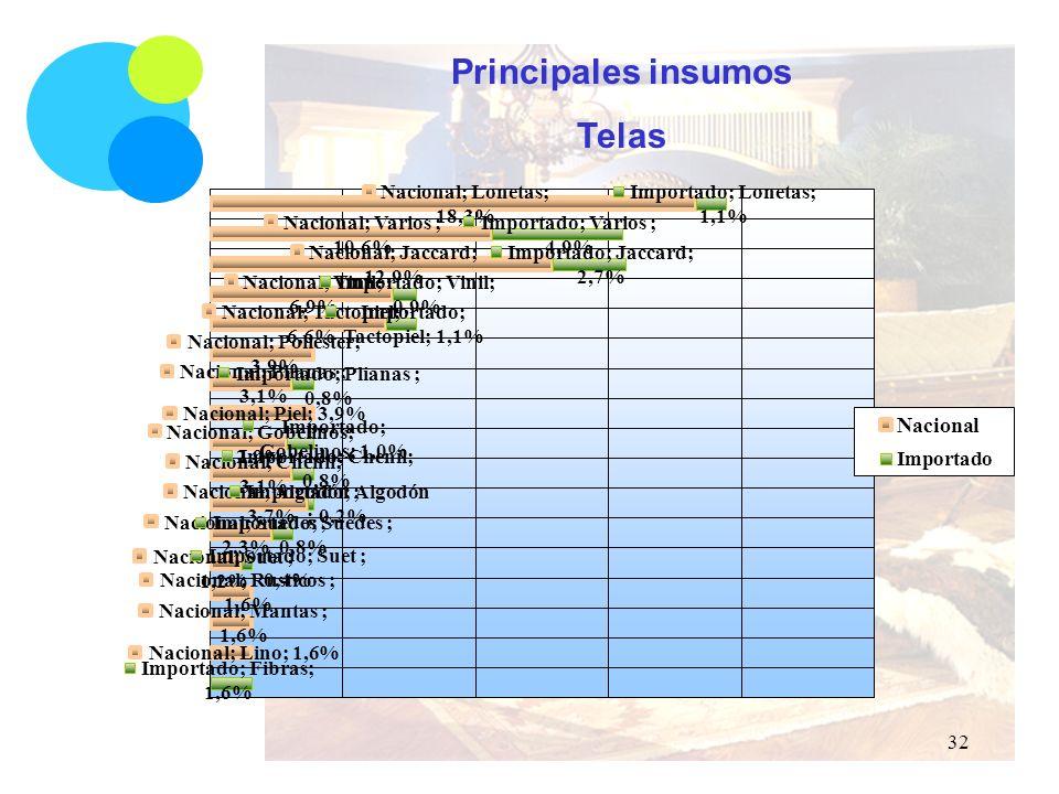 Principales insumos Telas 32