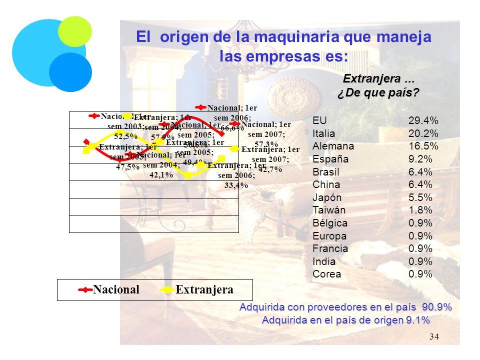 El origen de la maquinaria que maneja las empresas es: Extranjera...