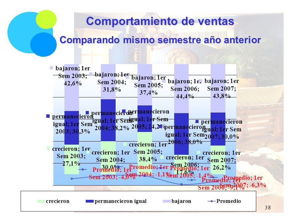 Comportamiento de ventas Comparando mismo semestre año anterior 38