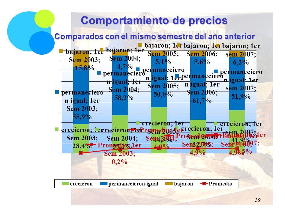 Comportamiento de precios Comparados con el mismo semestre del año anterior 39
