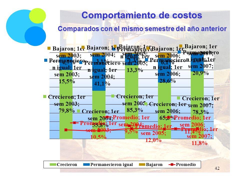 Comportamiento de costos Comparados con el mismo semestre del año anterior 42