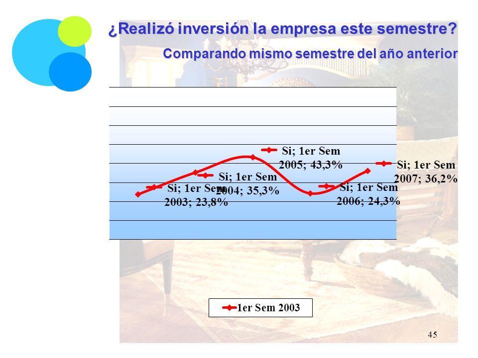 ¿Realizó inversión la empresa este semestre Comparando mismo semestre del año anterior 45