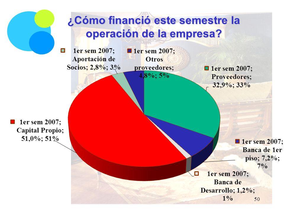 ¿Cómo financió este semestre la operación de la empresa 50