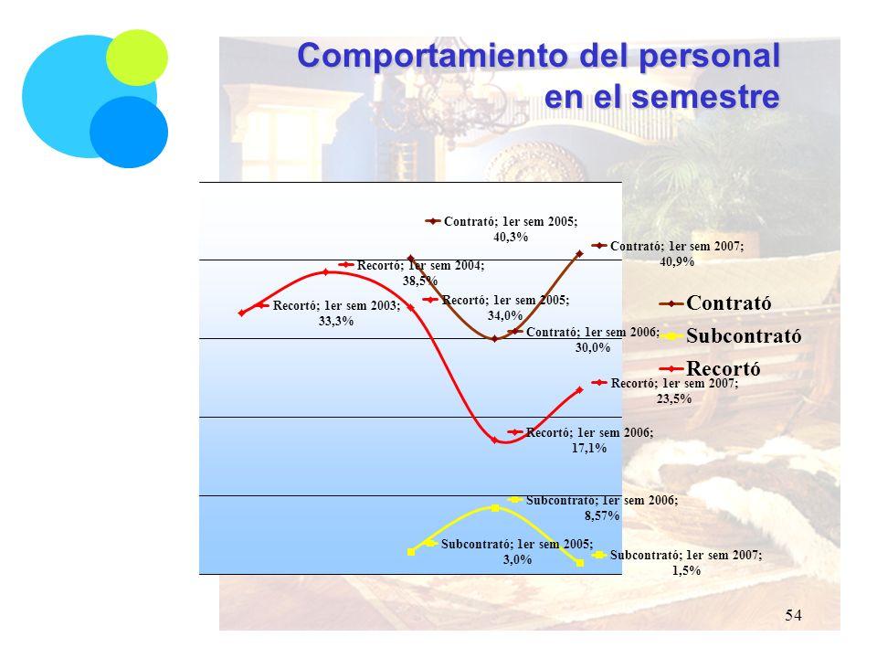 Comportamiento del personal en el semestre 54