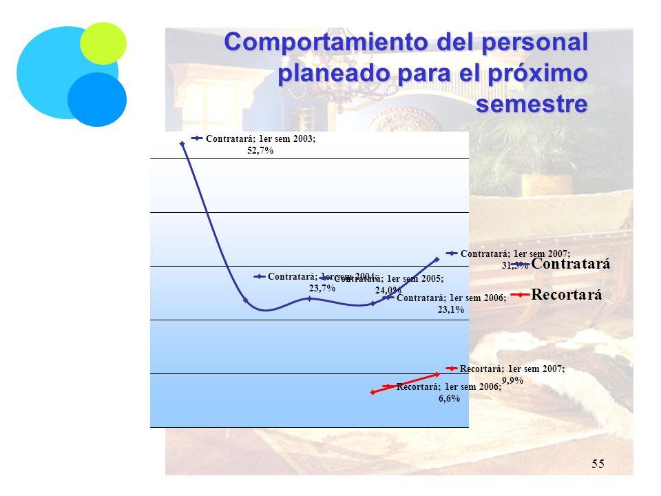 Comportamiento del personal planeado para el próximo semestre 55