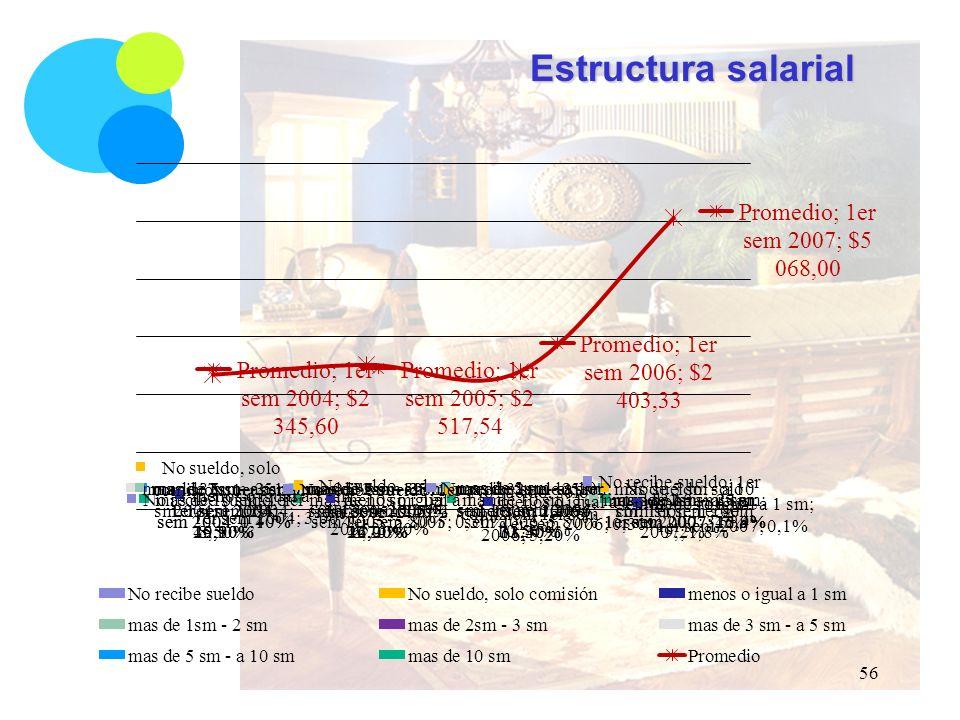 Estructura salarial 56