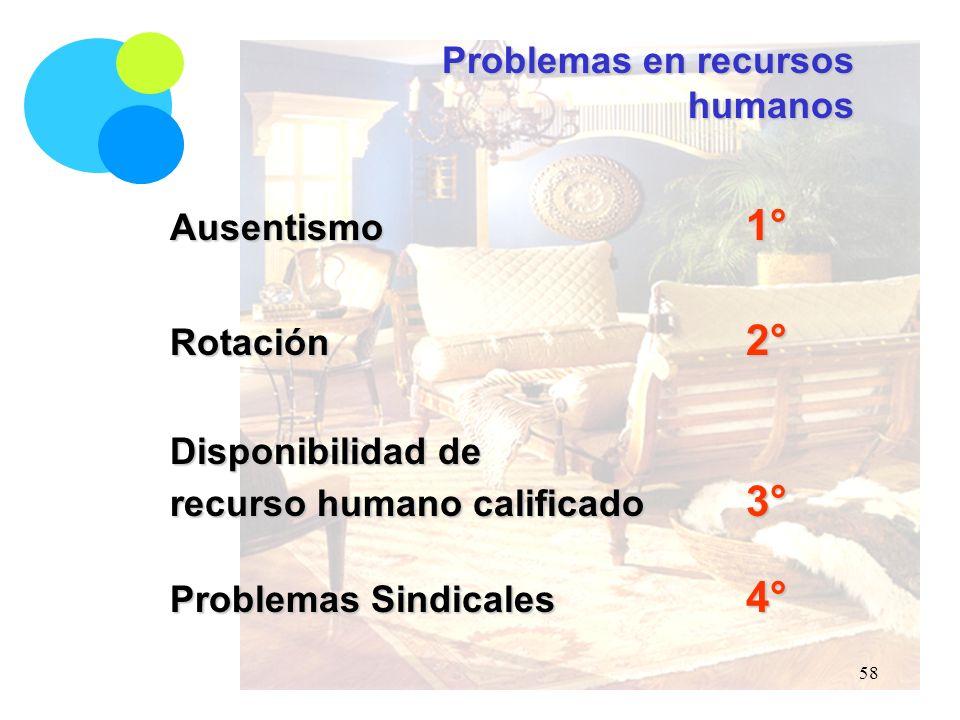Problemas en recursos humanos Ausentismo 1° Rotación 2° Disponibilidad de recurso humano calificado 3° Problemas Sindicales 4° 58