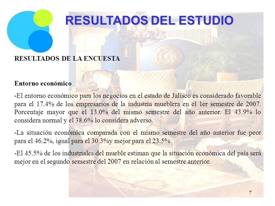 RESULTADOS DEL ESTUDIO RESULTADOS DE LA ENCUESTA Entorno económico -El entorno económico para los negocios en el estado de Jalisco es considerado favorable para el 17.4% de los empresarios de la industria mueblera en el 1er semestre de 2007.