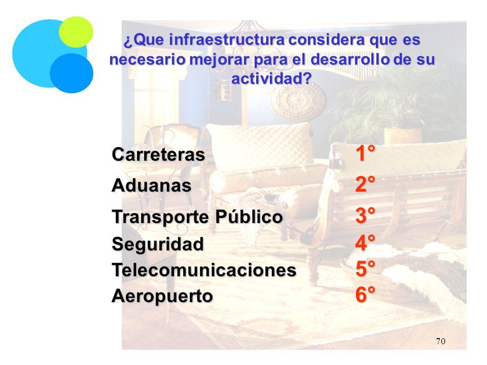 ¿Que infraestructura considera que es necesario mejorar para el desarrollo de su actividad.