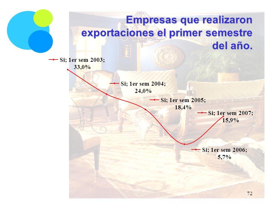 Empresas que realizaron exportaciones el primer semestre del año. 72