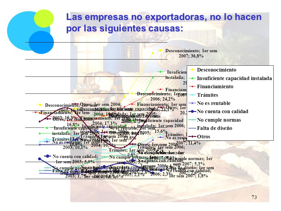 Las empresas no exportadoras, no lo hacen por las siguientes causas: 73