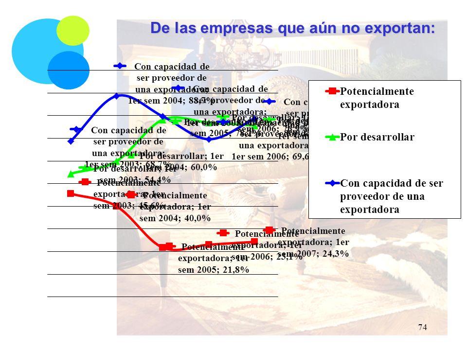 De las empresas que aún no exportan: 74