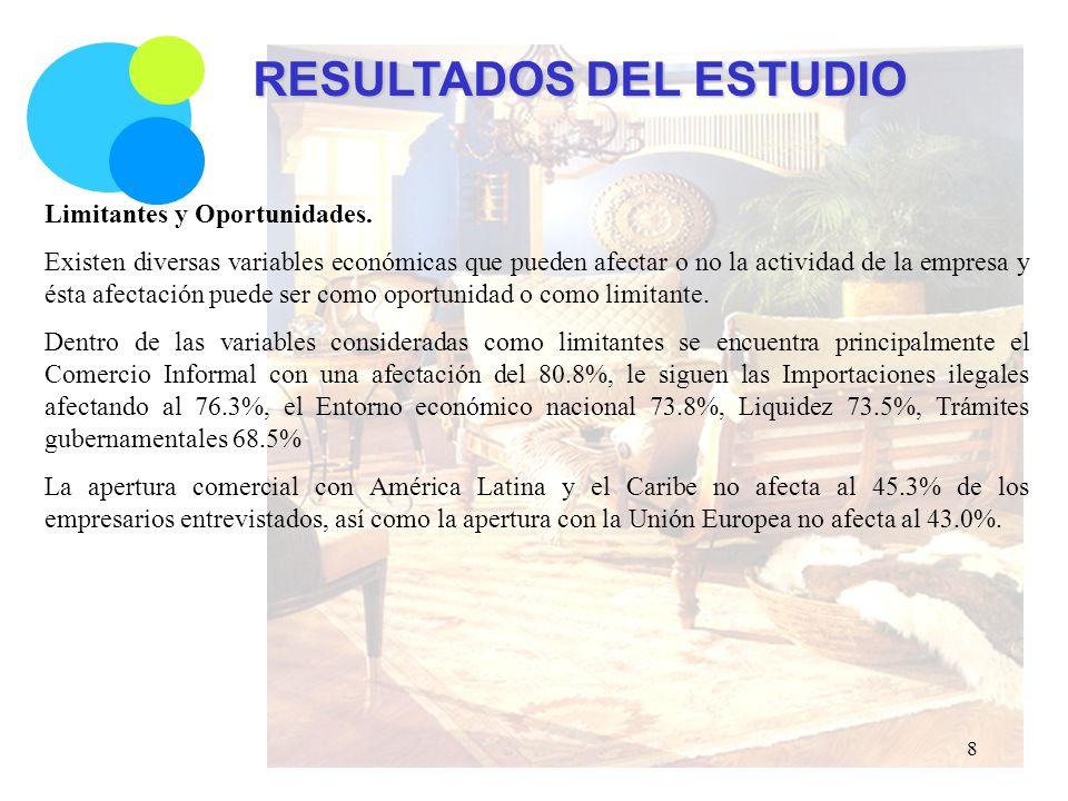 RESULTADOS DEL ESTUDIO Limitantes y Oportunidades.