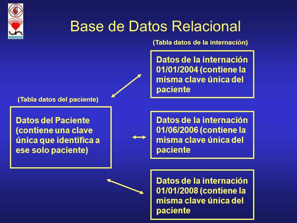 Base de Datos Relacional Datos del Paciente (contiene una clave única que identifica a ese solo paciente) Datos de la internación 01/01/2004 (contiene