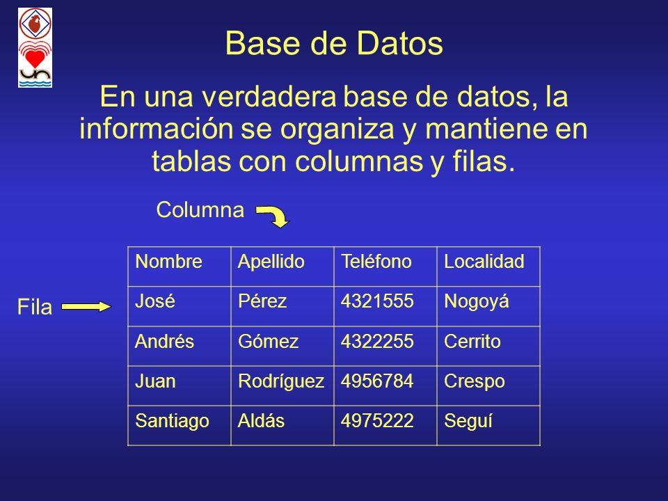 Base de Datos En una verdadera base de datos, la información se organiza y mantiene en tablas con columnas y filas. NombreApellidoTeléfonoLocalidad Jo