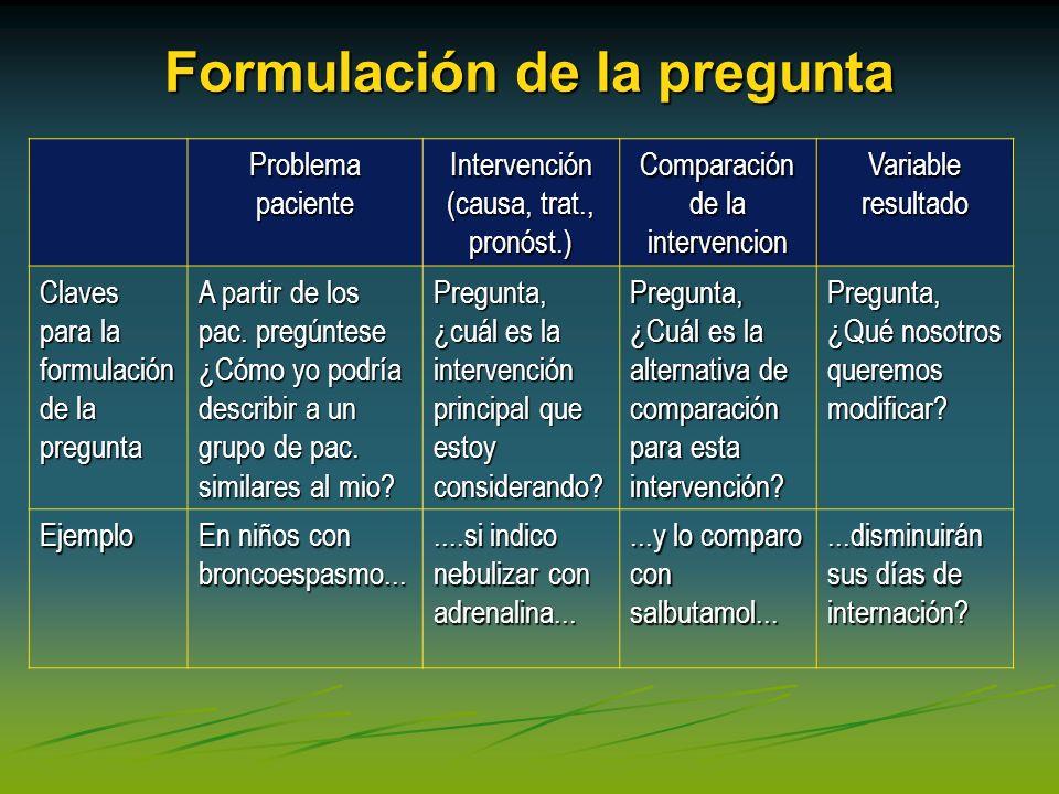 Formulación de la pregunta Problema paciente Intervención (causa, trat., pronóst.) Comparación de la intervencion Variable resultado Claves para la fo