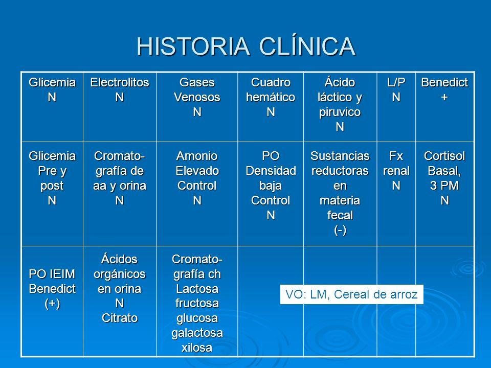 HISTORIA CLÍNICA GlicemiaNGlicemia Pre y post N PO IEIM Benedict(+)ElectrolitosNCromato- grafía de aa y orina NÁcidos orgánicos en orina NCitratoGases