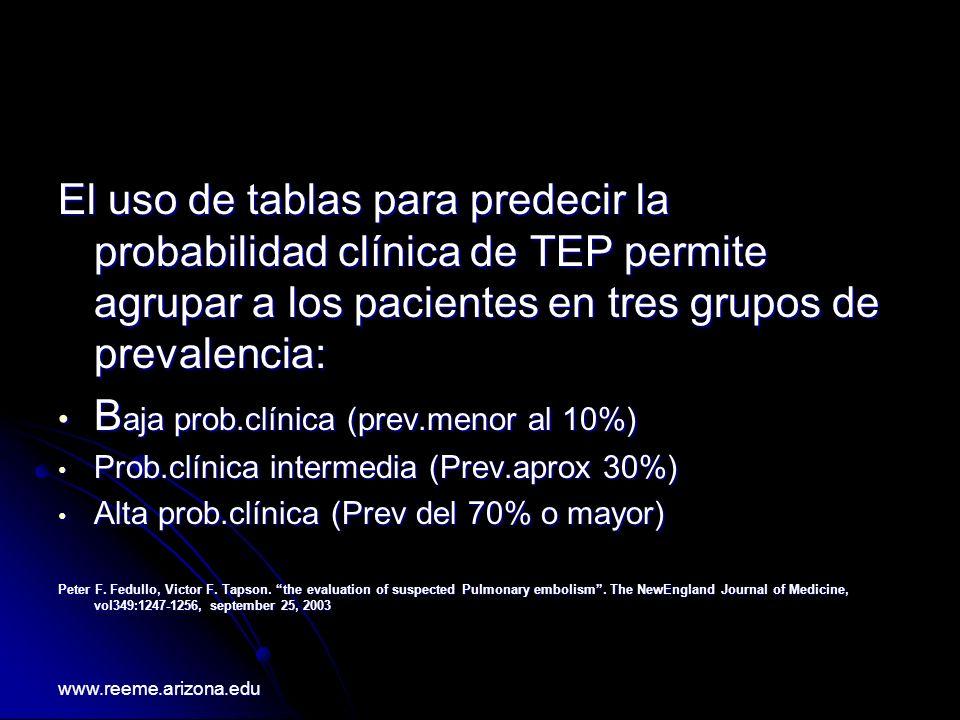 El uso de tablas para predecir la probabilidad clínica de TEP permite agrupar a los pacientes en tres grupos de prevalencia: B aja prob.clínica (prev.