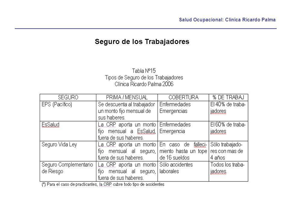 Salud Ocupacional: Clínica Ricardo Palma Seguro de los Trabajadores