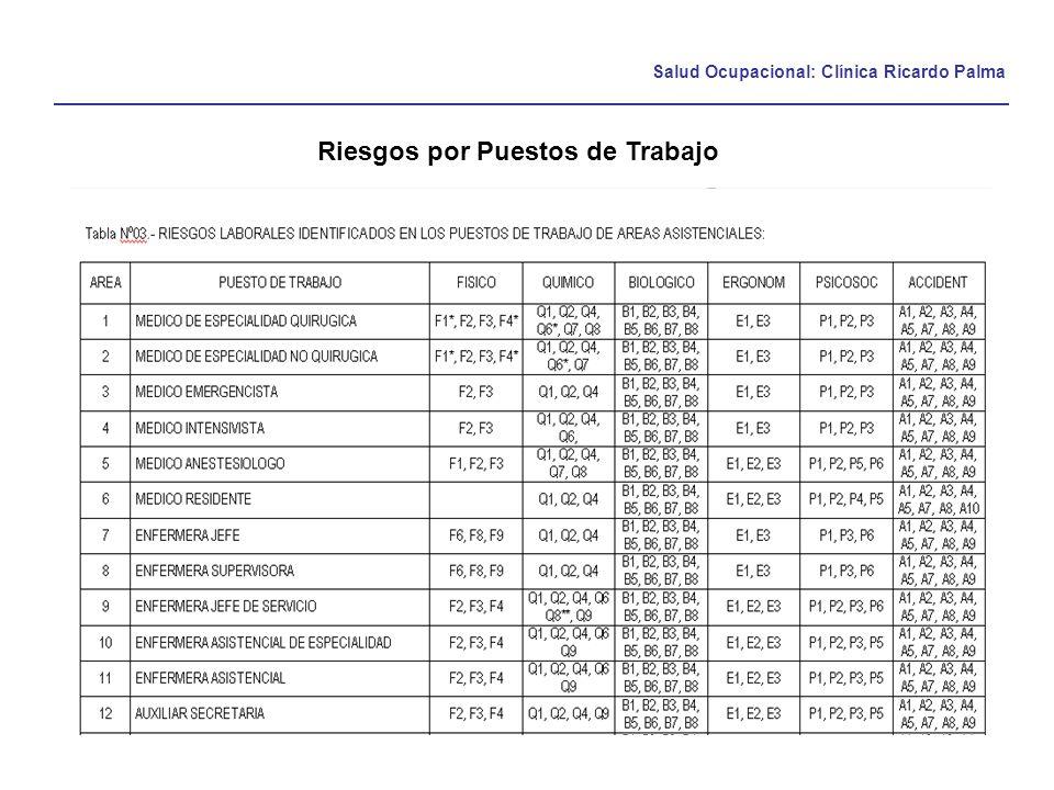 Salud Ocupacional: Clínica Ricardo Palma Riesgos por Puestos de Trabajo