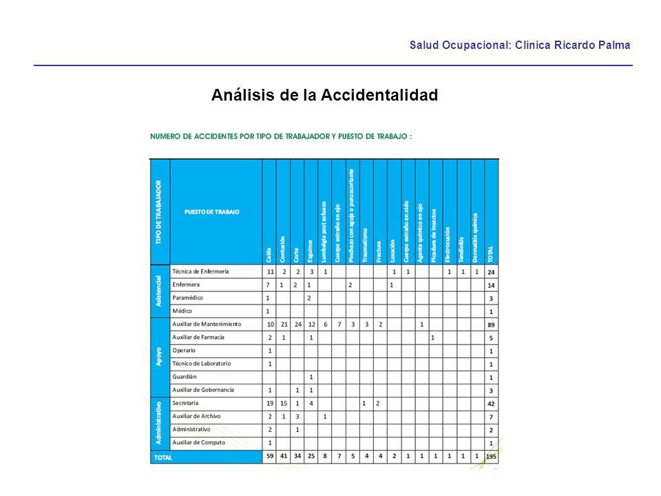 Salud Ocupacional: Clínica Ricardo Palma Análisis de la Accidentalidad
