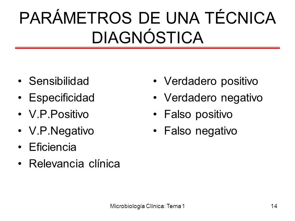 Microbiología Clínica: Tema 114 PARÁMETROS DE UNA TÉCNICA DIAGNÓSTICA Sensibilidad Especificidad V.P.Positivo V.P.Negativo Eficiencia Relevancia clíni
