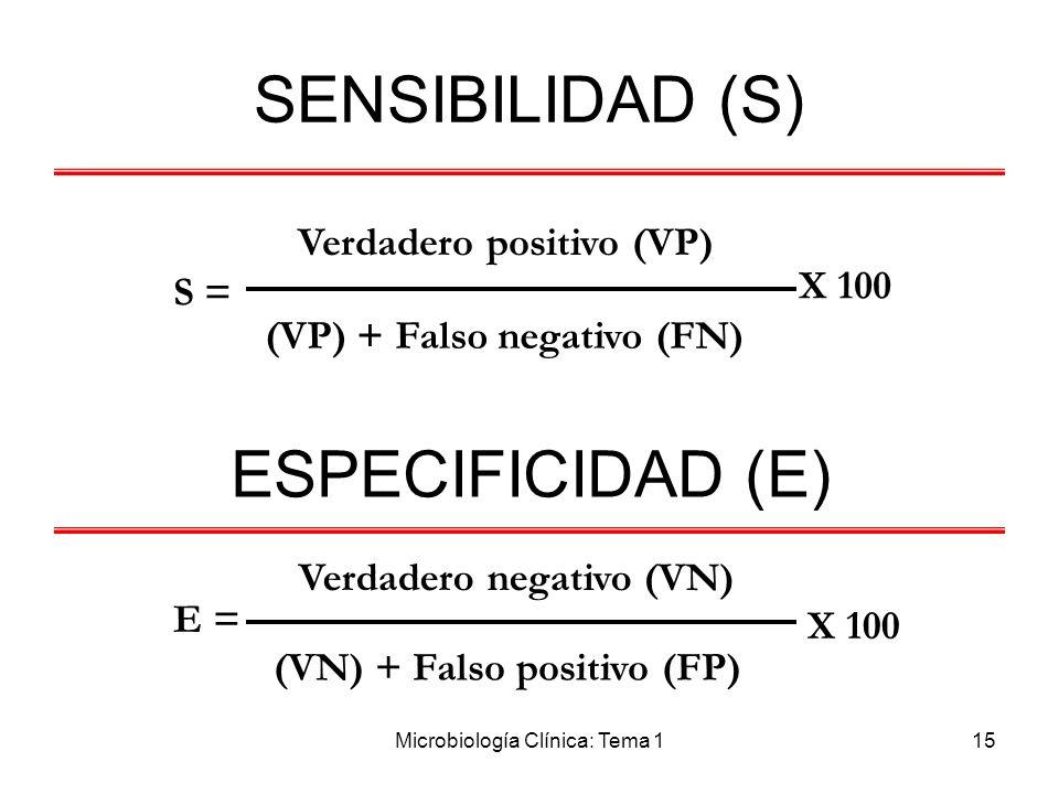 Microbiología Clínica: Tema 115 SENSIBILIDAD (S) S = Verdadero positivo (VP) (VP) + Falso negativo (FN) Verdadero negativo (VN) E = X 100 (VN) + Falso