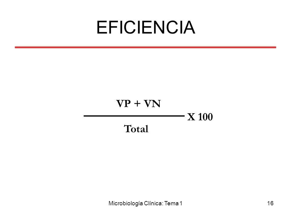 Microbiología Clínica: Tema 116 EFICIENCIA X 100 VP + VN Total