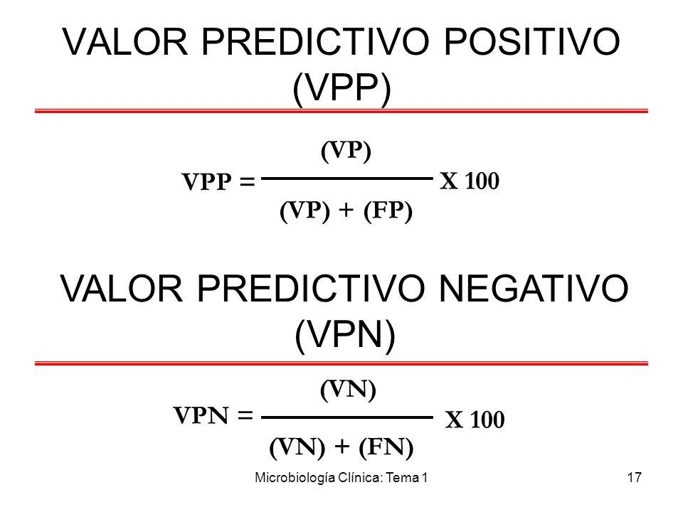 Microbiología Clínica: Tema 117 VALOR PREDICTIVO POSITIVO (VPP) VPP = (VP) (VP) + (FP) (VN) VPN = X 100 (VN) + (FN) VALOR PREDICTIVO NEGATIVO (VPN)