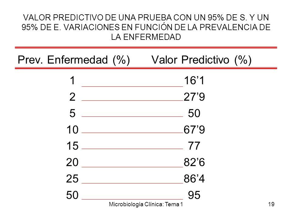 Microbiología Clínica: Tema 119 VALOR PREDICTIVO DE UNA PRUEBA CON UN 95% DE S. Y UN 95% DE E. VARIACIONES EN FUNCIÓN DE LA PREVALENCIA DE LA ENFERMED