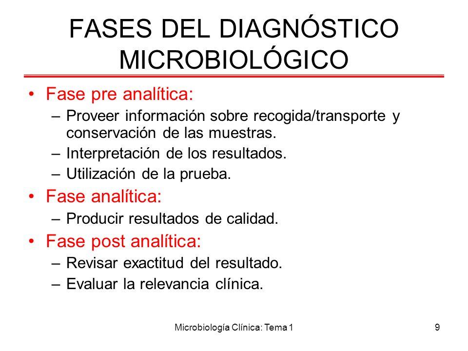 Microbiología Clínica: Tema 19 FASES DEL DIAGNÓSTICO MICROBIOLÓGICO Fase pre analítica: –Proveer información sobre recogida/transporte y conservación