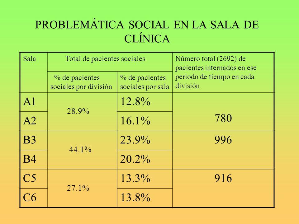 PROBLEMÁTICA SOCIAL EN LA SALA DE CLÍNICA Sala Total de pacientes socialesNúmero total (2692) de pacientes internados en ese período de tiempo en cada división % de pacientes sociales por división % de pacientes sociales por sala A1 28.9% 12.8% 780 A216.1% B3 44.1% 23.9%996 B420.2% C5 27.1% 13.3%916 C613.8%