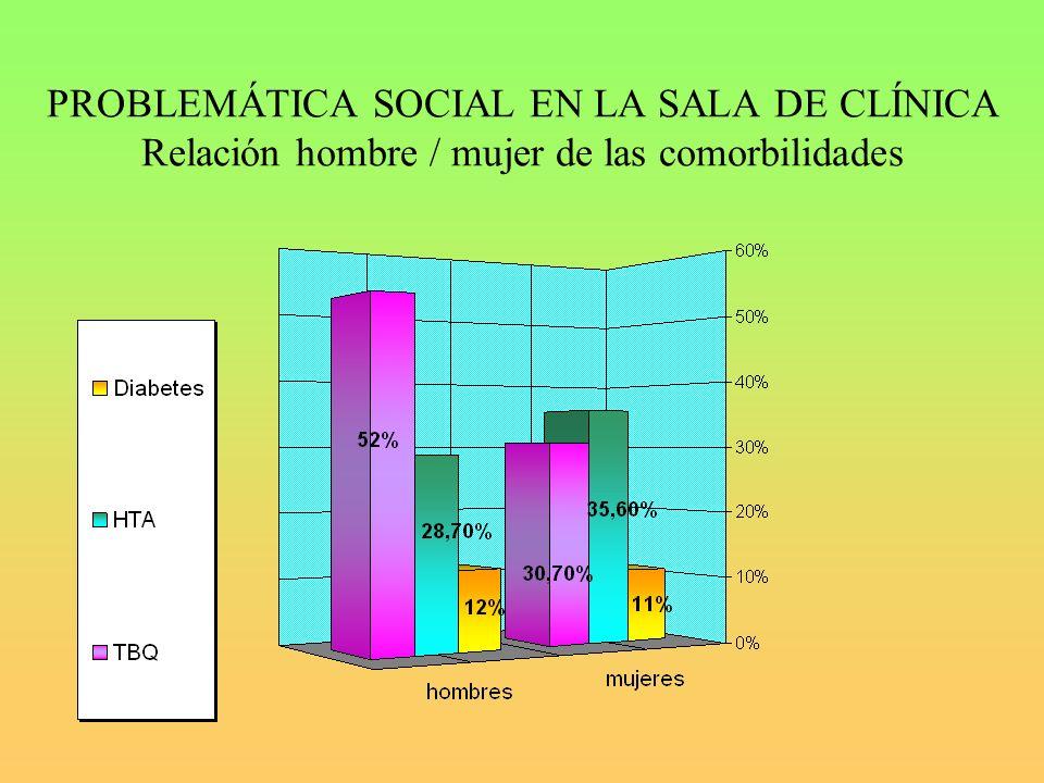 PROBLEMÁTICA SOCIAL EN LA SALA DE CLÍNICA Relación hombre / mujer de las comorbilidades