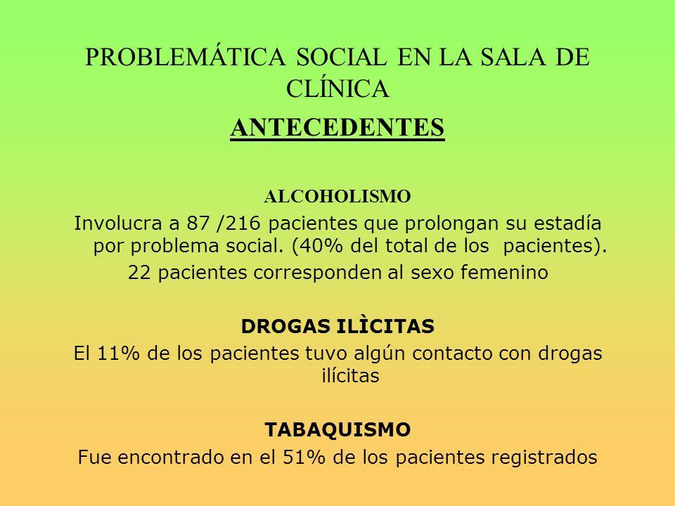 PROBLEMÁTICA SOCIAL EN LA SALA DE CLÍNICA ANTECEDENTES ALCOHOLISMO Involucra a 87 /216 pacientes que prolongan su estadía por problema social.