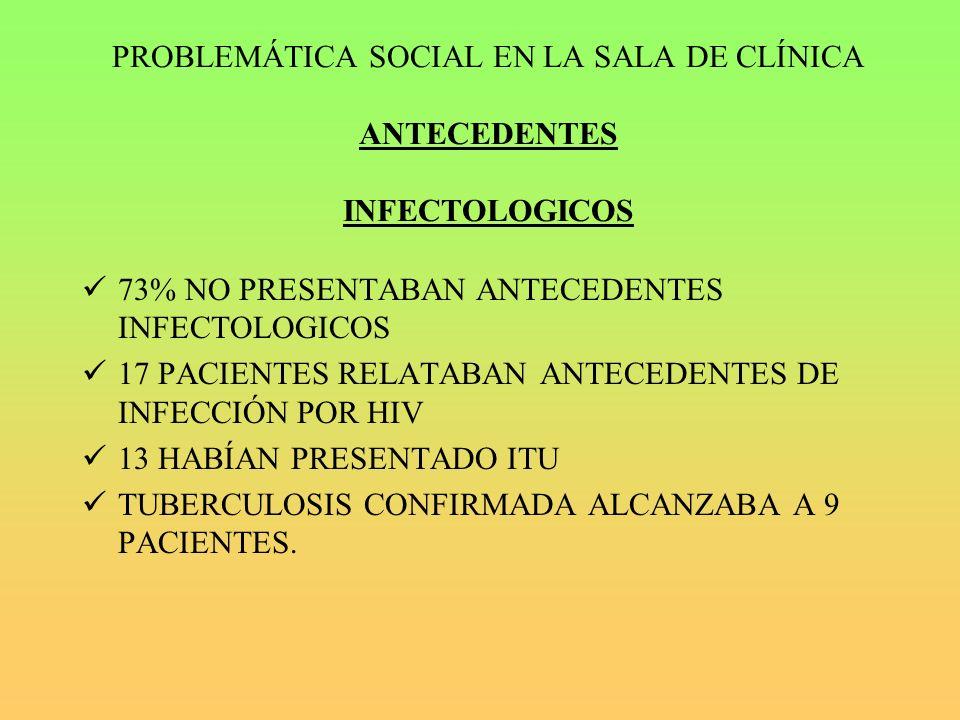 PROBLEMÁTICA SOCIAL EN LA SALA DE CLÍNICA ANTECEDENTES INFECTOLOGICOS 73% NO PRESENTABAN ANTECEDENTES INFECTOLOGICOS 17 PACIENTES RELATABAN ANTECEDENTES DE INFECCIÓN POR HIV 13 HABÍAN PRESENTADO ITU TUBERCULOSIS CONFIRMADA ALCANZABA A 9 PACIENTES.