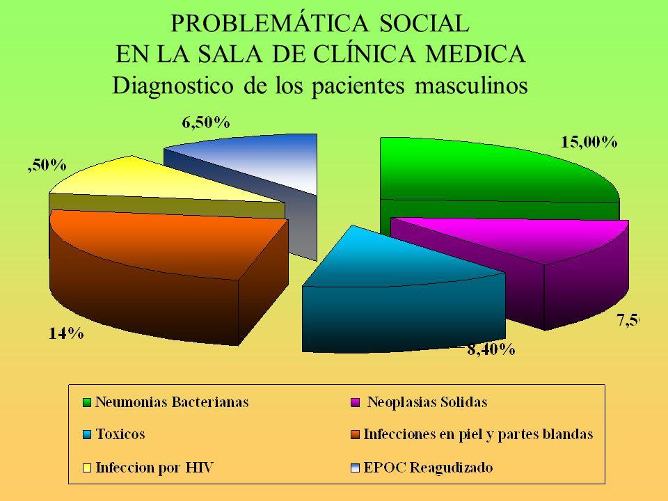 PROBLEMÁTICA SOCIAL EN LA SALA DE CLÍNICA MEDICA Diagnostico de los pacientes masculinos