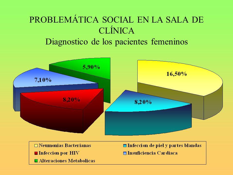 PROBLEMÁTICA SOCIAL EN LA SALA DE CLÍNICA Diagnostico de los pacientes femeninos