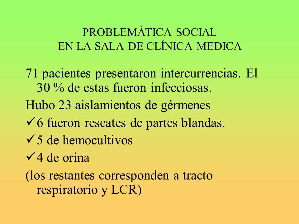 PROBLEMÁTICA SOCIAL EN LA SALA DE CLÍNICA MEDICA 71 pacientes presentaron intercurrencias.