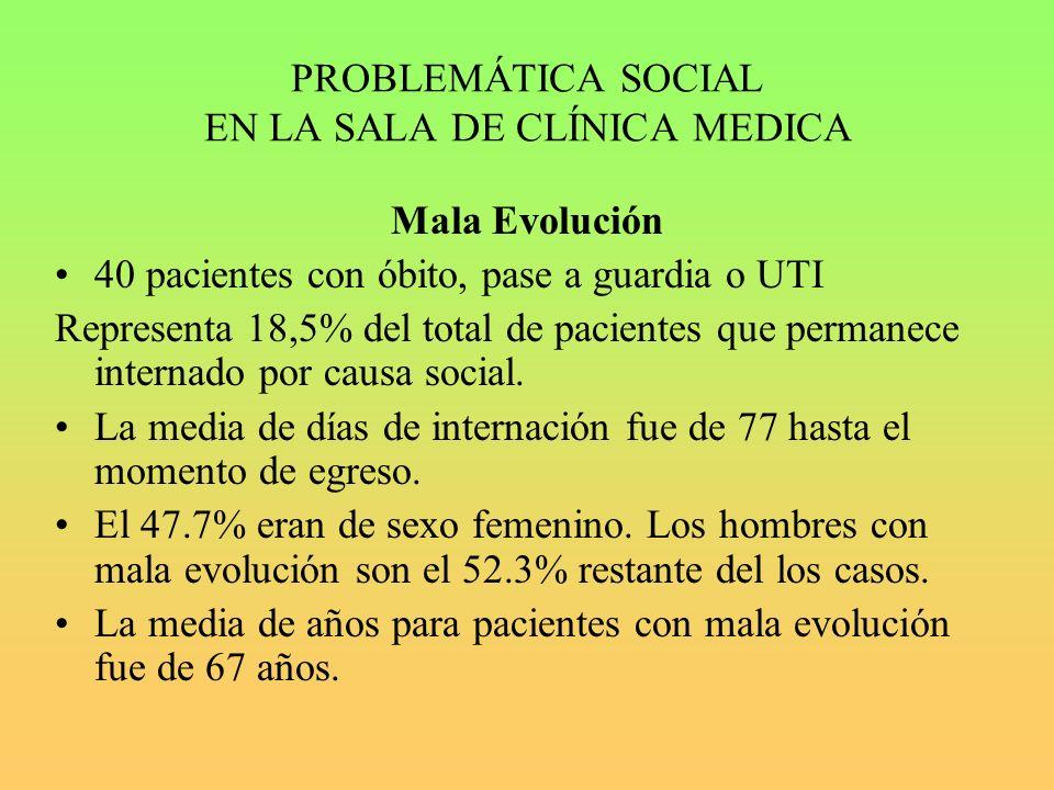 PROBLEMÁTICA SOCIAL EN LA SALA DE CLÍNICA MEDICA Mala Evolución 40 pacientes con óbito, pase a guardia o UTI Representa 18,5% del total de pacientes que permanece internado por causa social.