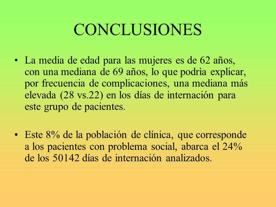 CONCLUSIONES La media de edad para las mujeres es de 62 años, con una mediana de 69 años, lo que podrìa explicar, por frecuencia de complicaciones, una mediana más elevada (28 vs.22) en los días de internación para este grupo de pacientes.