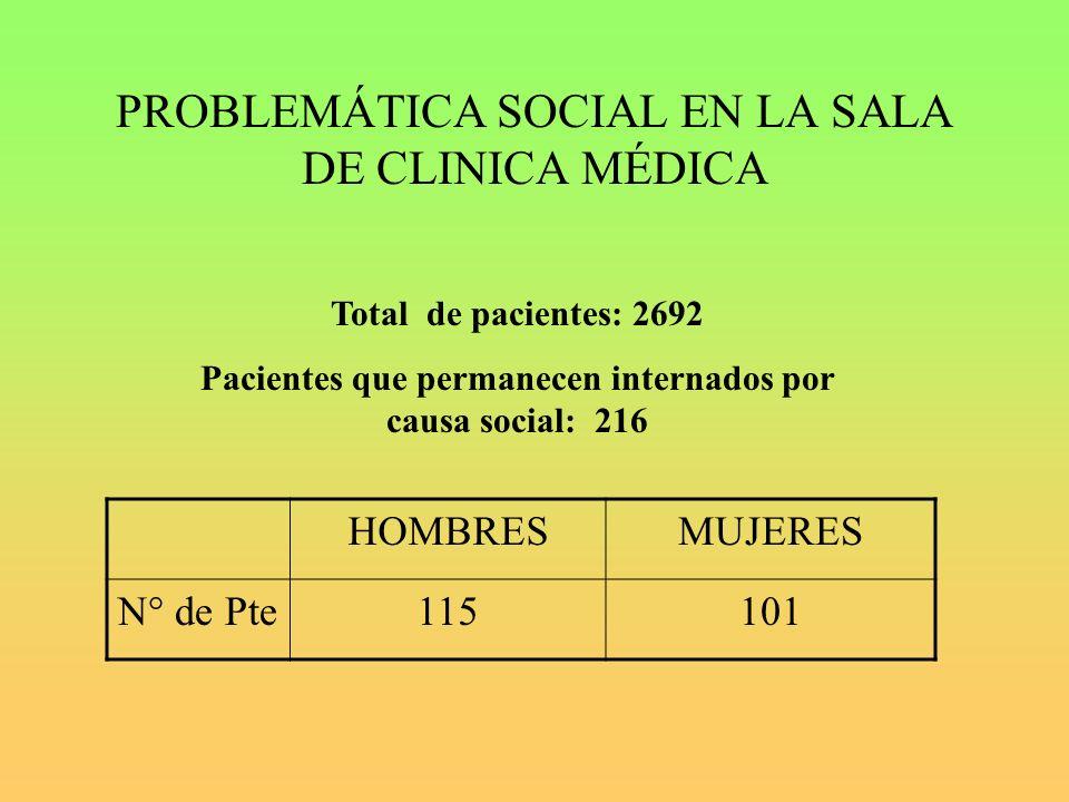 PROBLEMÁTICA SOCIAL EN LA SALA DE CLINICA MÉDICA HOMBRESMUJERES N° de Pte115101 Total de pacientes: 2692 Pacientes que permanecen internados por causa social: 216