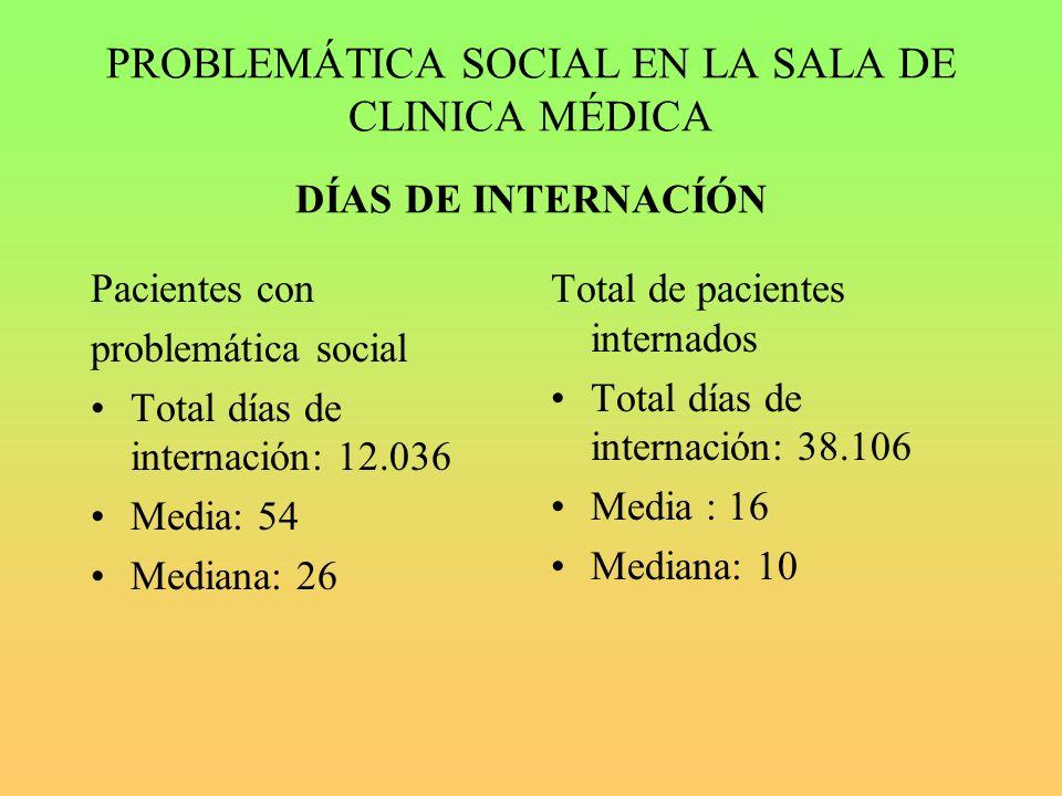 PROBLEMÁTICA SOCIAL EN LA SALA DE CLINICA MÉDICA DÍAS DE INTERNACÍÓN Pacientes con problemática social Total días de internación: 12.036 Media: 54 Mediana: 26 Total de pacientes internados Total días de internación: 38.106 Media : 16 Mediana: 10