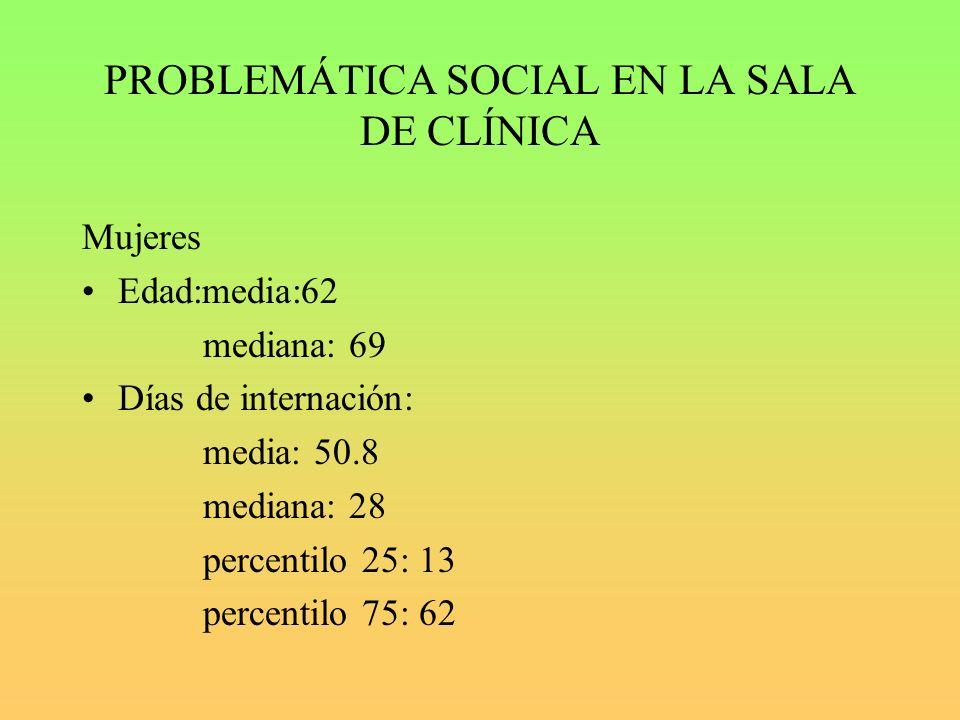 PROBLEMÁTICA SOCIAL EN LA SALA DE CLÍNICA Mujeres Edad:media:62 mediana: 69 Días de internación: media: 50.8 mediana: 28 percentilo 25: 13 percentilo 75: 62