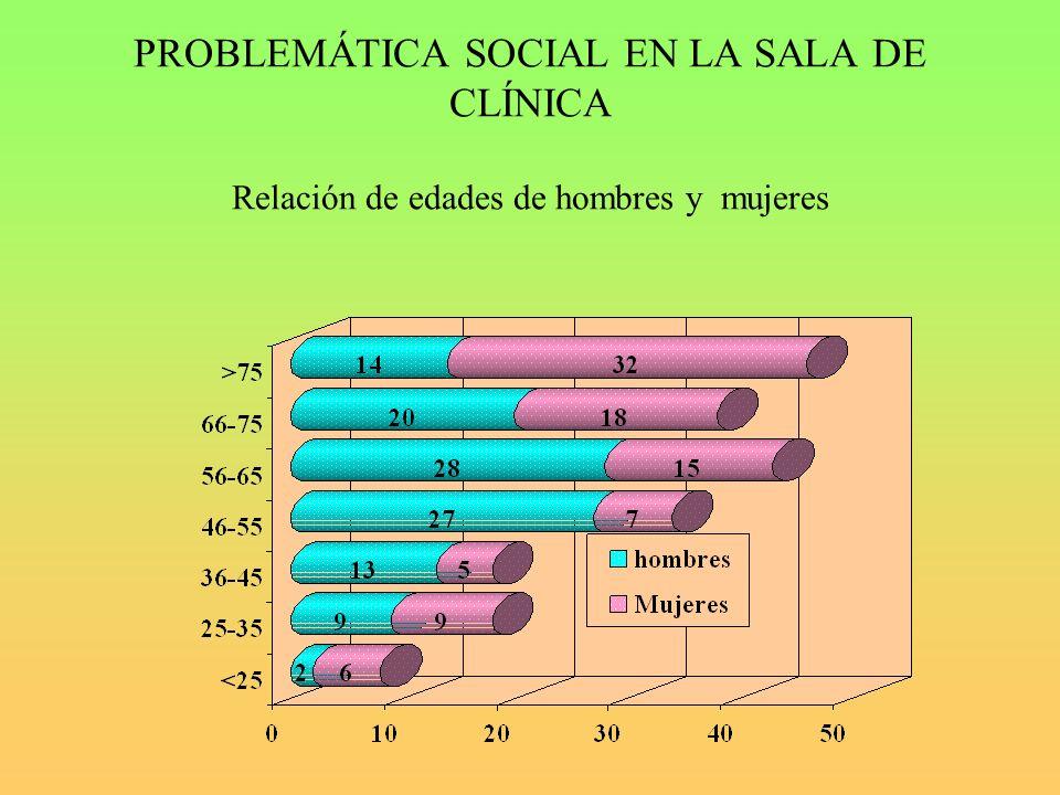 PROBLEMÁTICA SOCIAL EN LA SALA DE CLÍNICA Relación de edades de hombres y mujeres