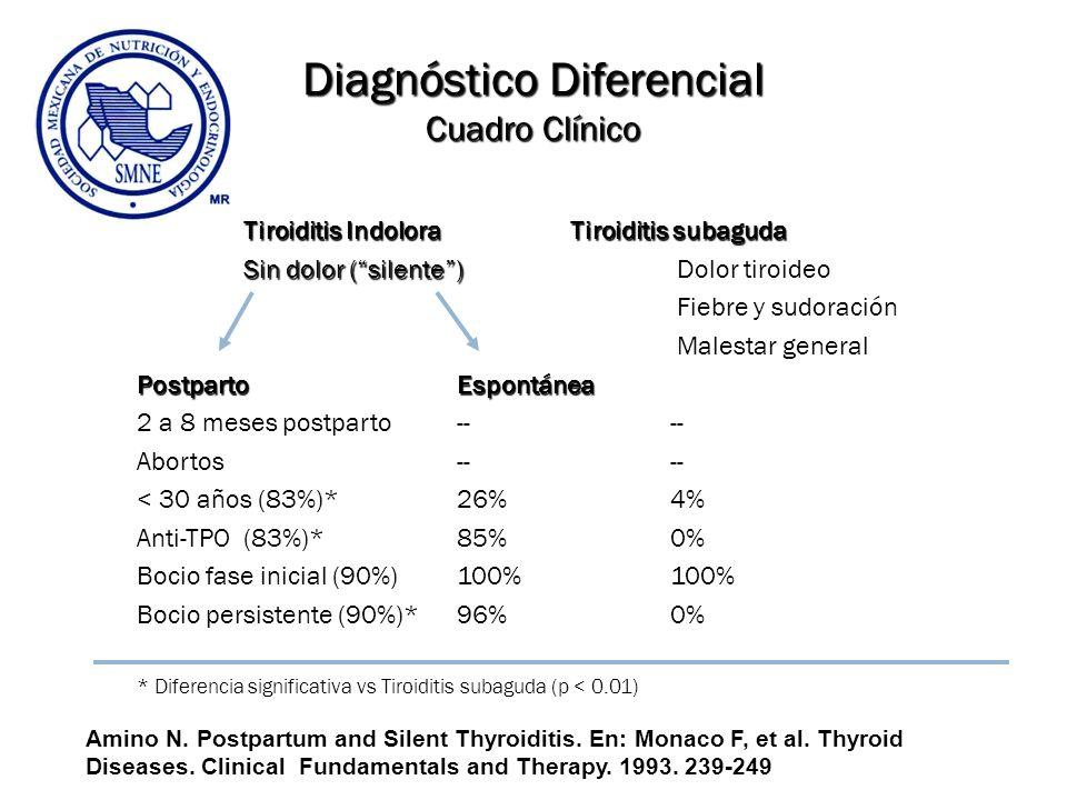 Diagnóstico Diferencial Cuadro Clínico Tiroiditis Indolora Tiroiditis subaguda Sin dolor (silente) Sin dolor (silente) Dolor tiroideo Fiebre y sudorac