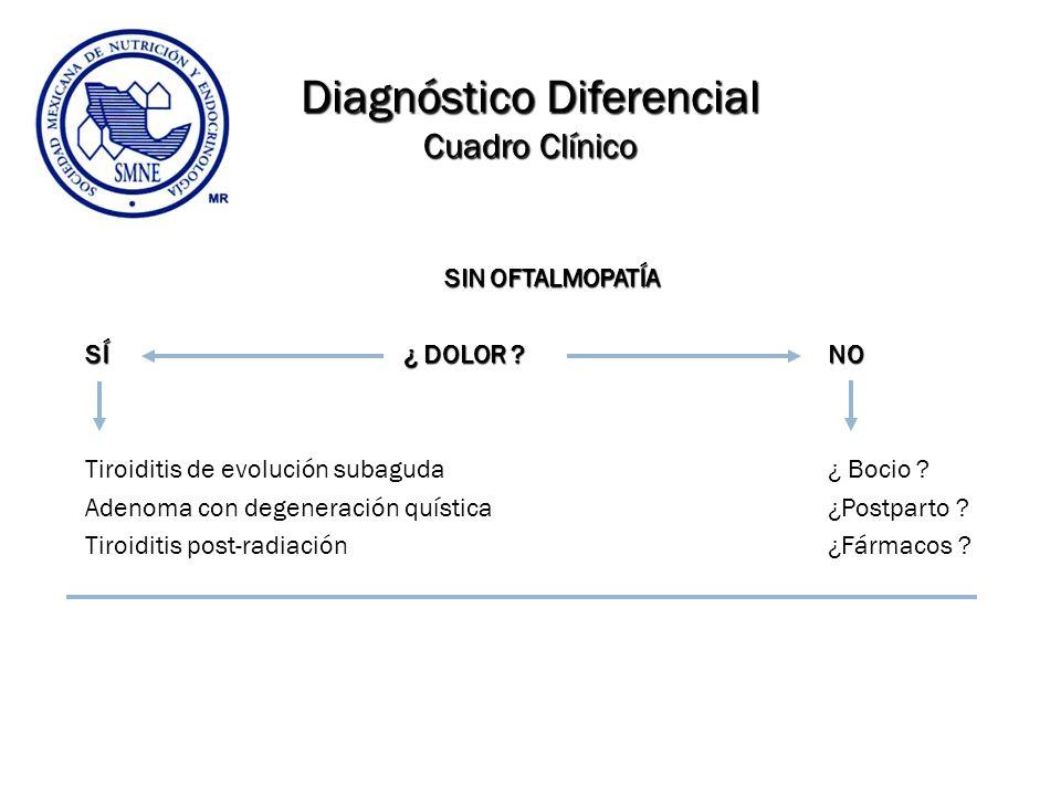 Diagnóstico Diferencial Cuadro Clínico SIN OFTALMOPATÍA SIN OFTALMOPATÍA SÍ¿ DOLOR ?NO Tiroiditis de evolución subaguda ¿ Bocio ? Adenoma con degenera