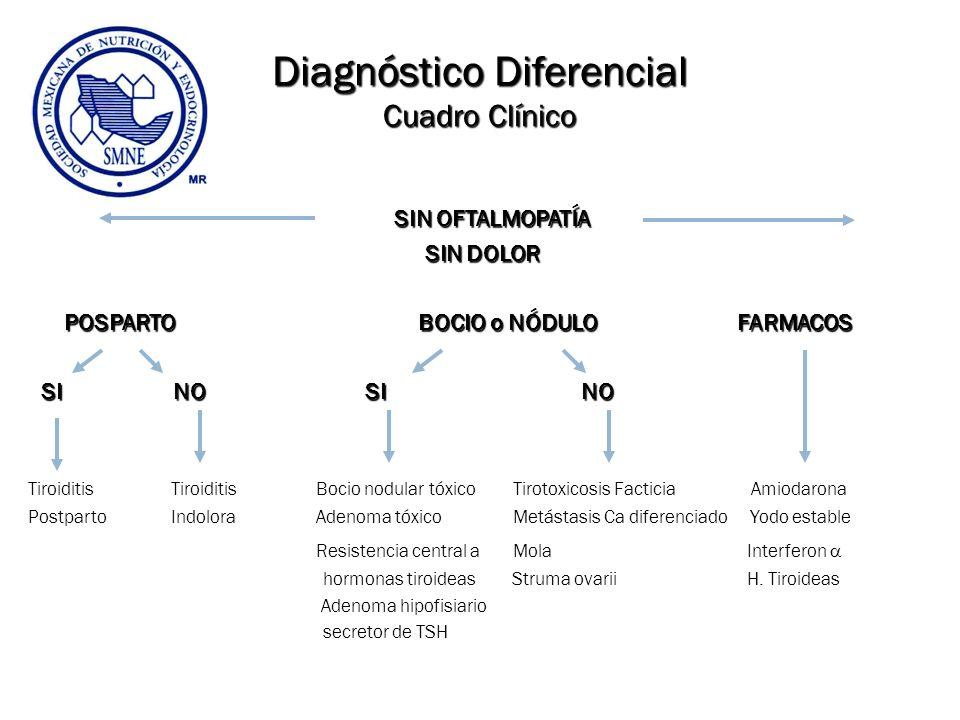 Diagnóstico Diferencial Cuadro Clínico SIN OFTALMOPATÍA SIN OFTALMOPATÍA SIN DOLOR SIN DOLOR POSPARTO BOCIO o NÓDULO FARMACOS POSPARTO BOCIO o NÓDULO